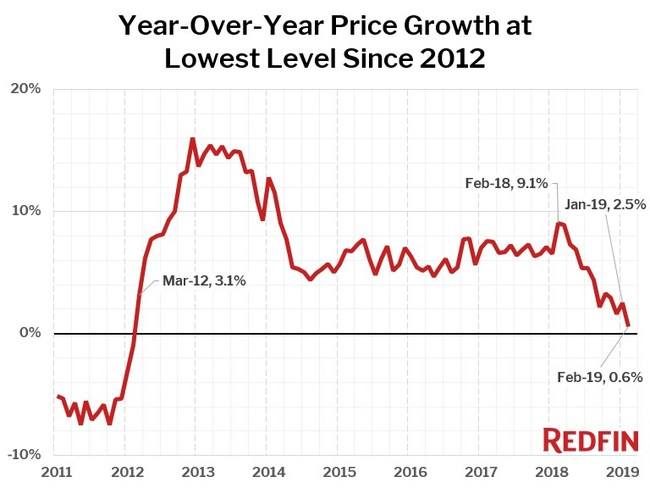 Photo of Home Prices Up 0.6% in February, the Smallest Year-Over-Year Gain Since March 2012