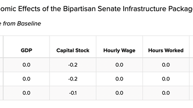Photo of How many 'blue-collar' jobs will Biden's bipartisan infrastructure bill create?